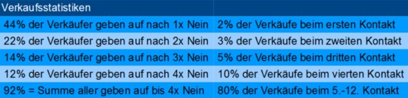 Grafik Auflistung von Verkaufsstatistiken